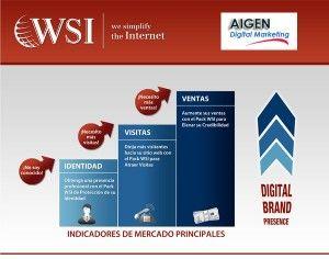Planes de Marketing Digital