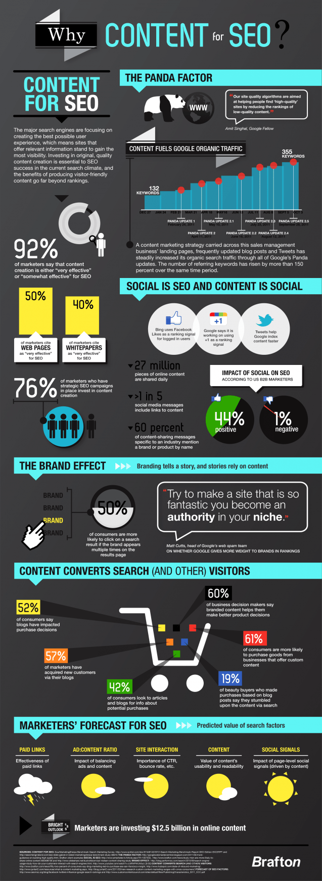 Content is the King is SEO